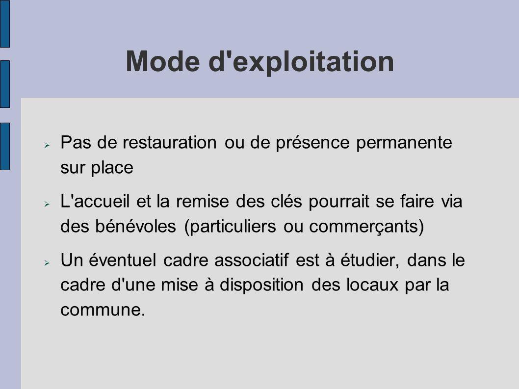 Mode d exploitationPas de restauration ou de présence permanente sur place.
