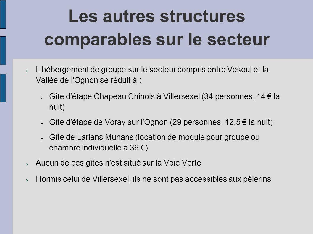 Les autres structures comparables sur le secteur