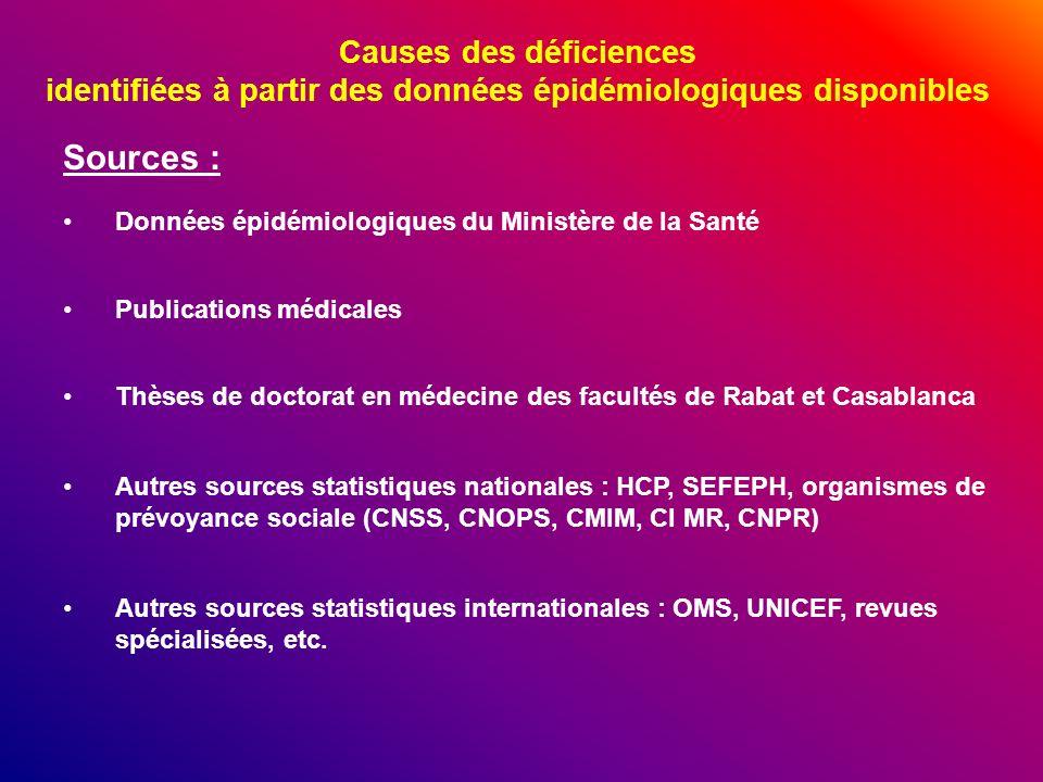 Causes des déficiences identifiées à partir des données épidémiologiques disponibles