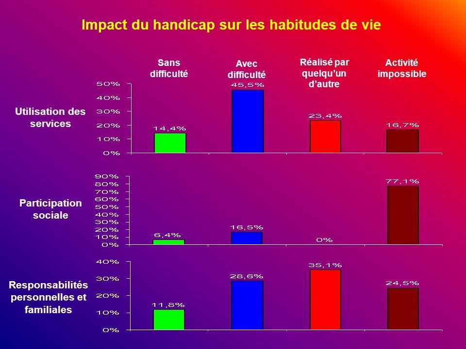 Impact du handicap sur les habitudes de vie