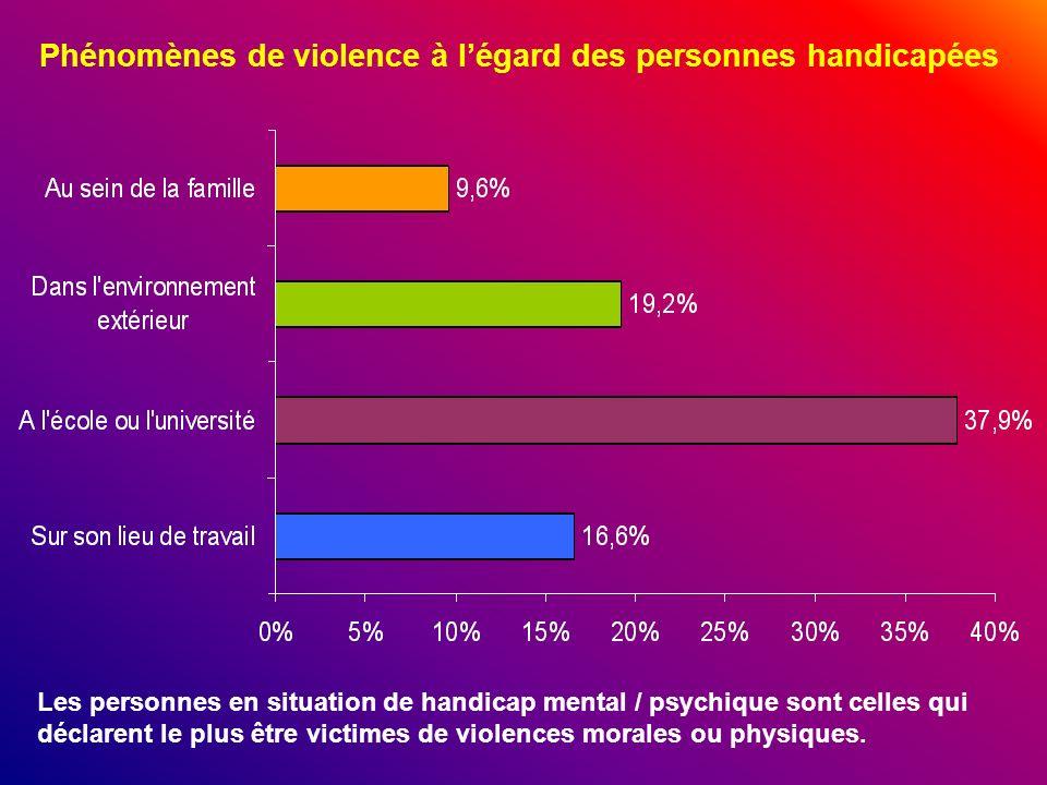 Phénomènes de violence à l'égard des personnes handicapées