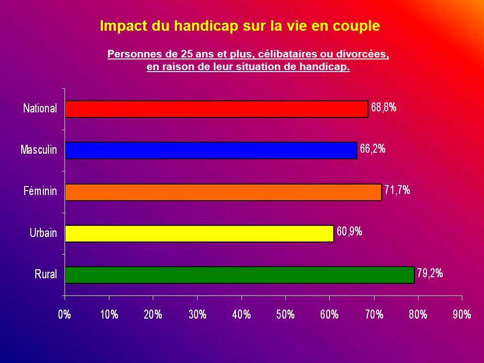 Impact du handicap sur la vie en couple