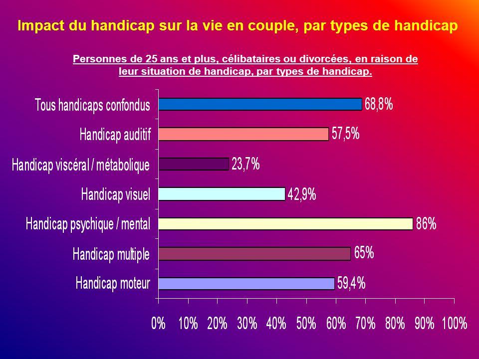 Impact du handicap sur la vie en couple, par types de handicap