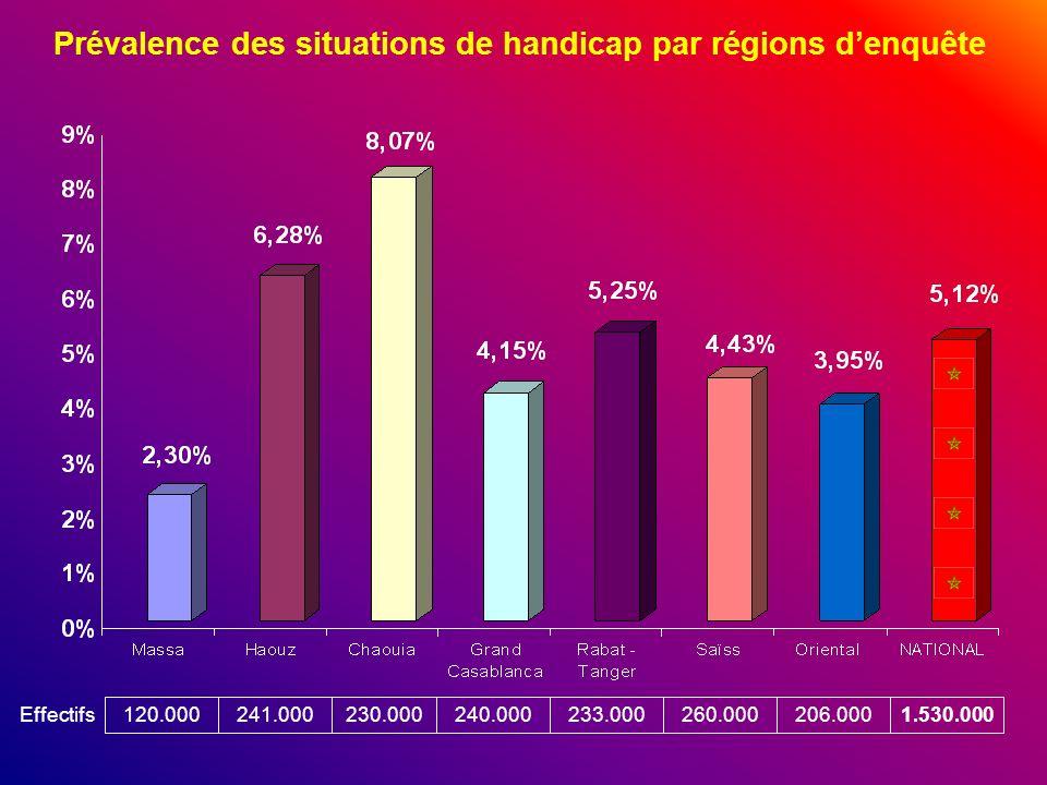Prévalence des situations de handicap par régions d'enquête