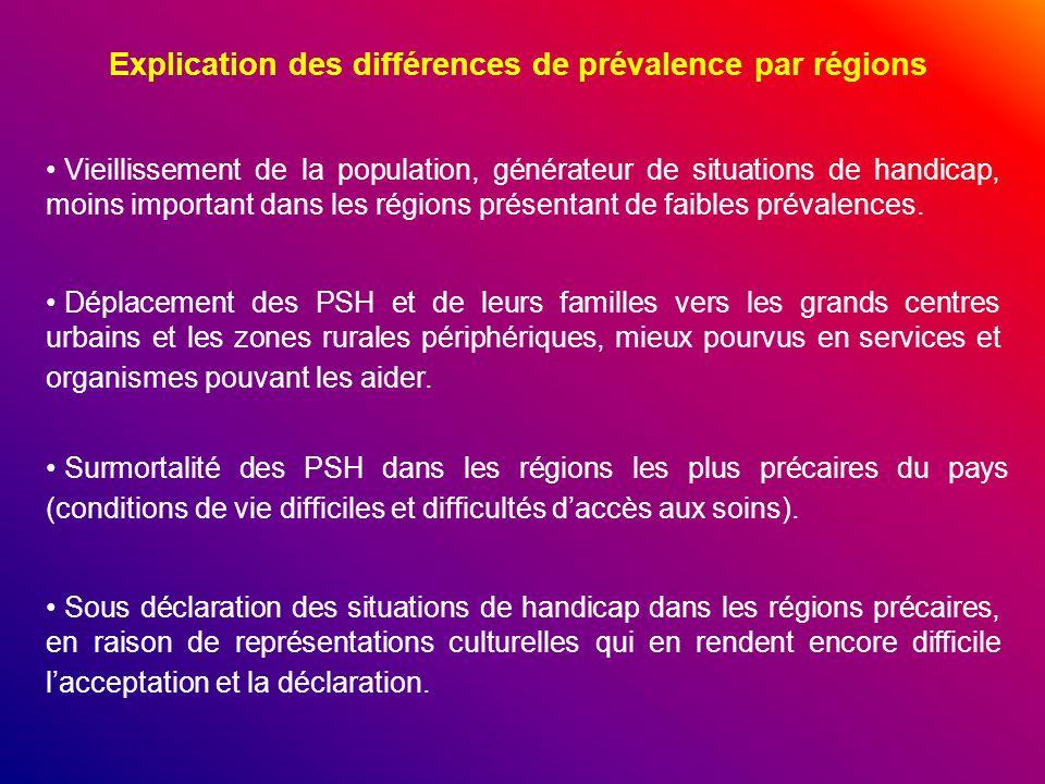 Explication des différences de prévalence par régions