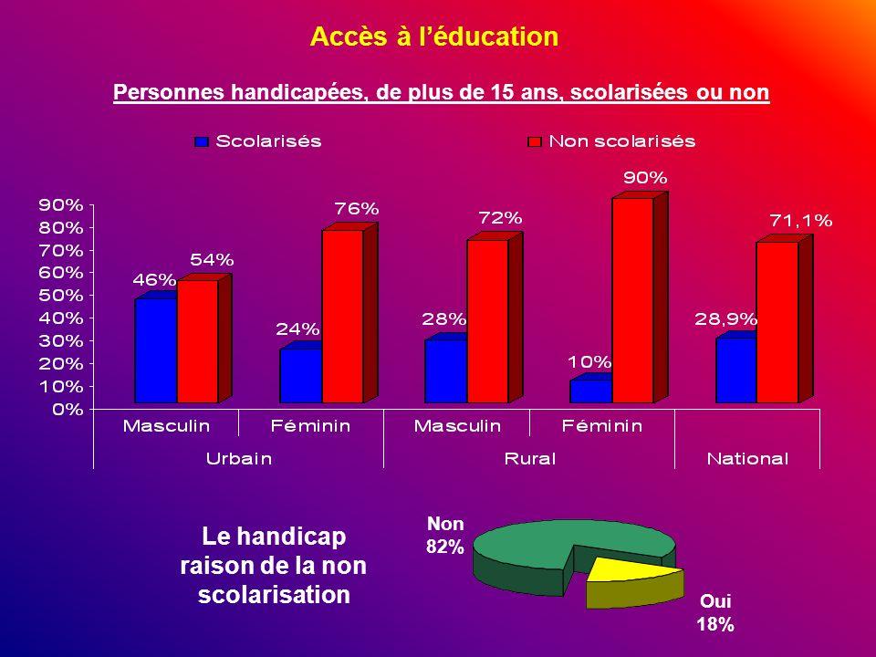 Accès à l'éducation Le handicap raison de la non scolarisation