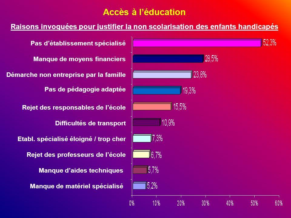 Accès à l'éducation Raisons invoquées pour justifier la non scolarisation des enfants handicapés. Pas d'établissement spécialisé.