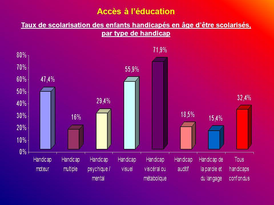 Accès à l'éducation Taux de scolarisation des enfants handicapés en âge d'être scolarisés, par type de handicap.