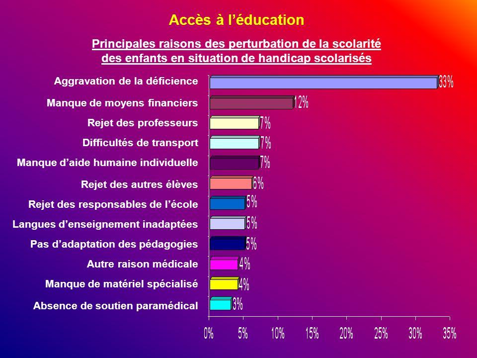 Accès à l'éducation Principales raisons des perturbation de la scolarité des enfants en situation de handicap scolarisés.