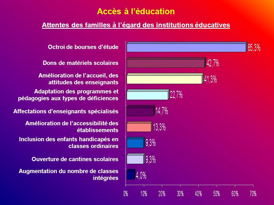 Attentes des familles à l'égard des institutions éducatives