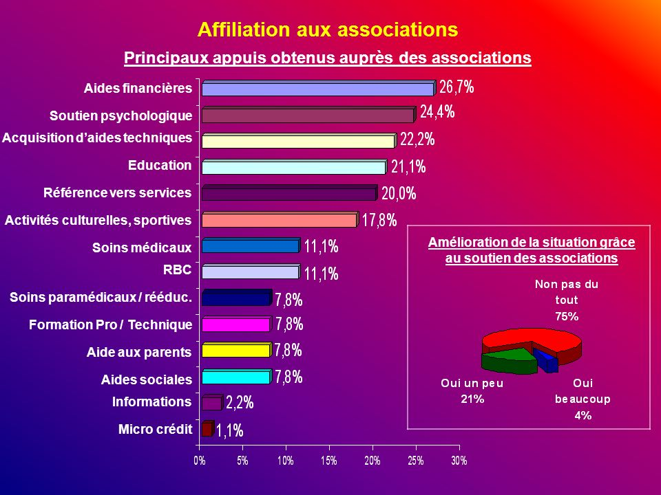 Affiliation aux associations
