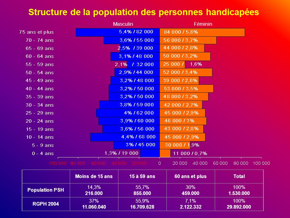 Structure de la population des personnes handicapées