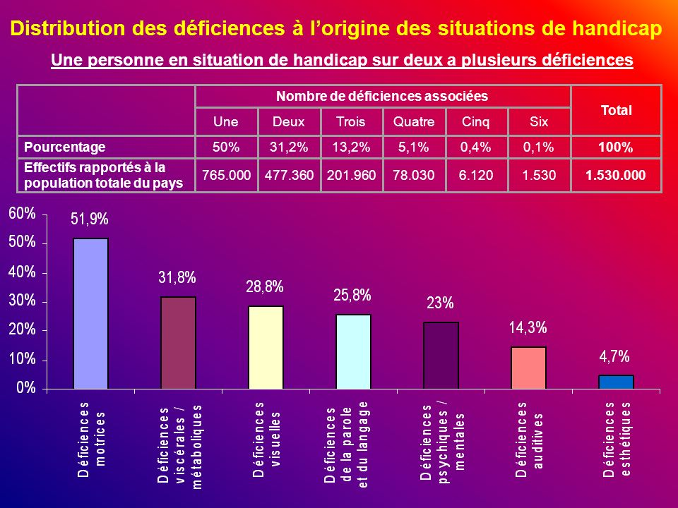 Distribution des déficiences à l'origine des situations de handicap