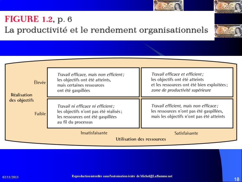 Productivité et rendement organisationnel