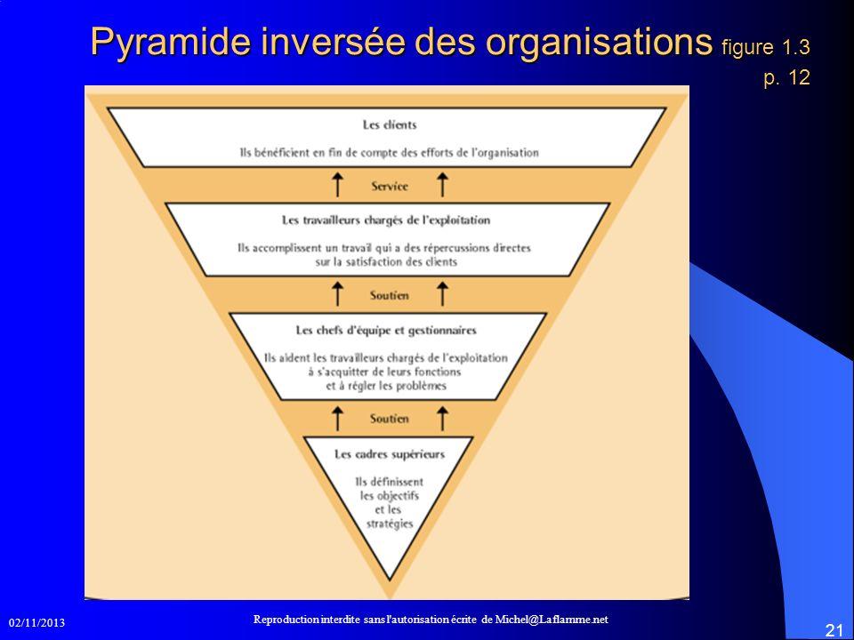 Pyramide inversée des organisations figure 1.3 p. 12