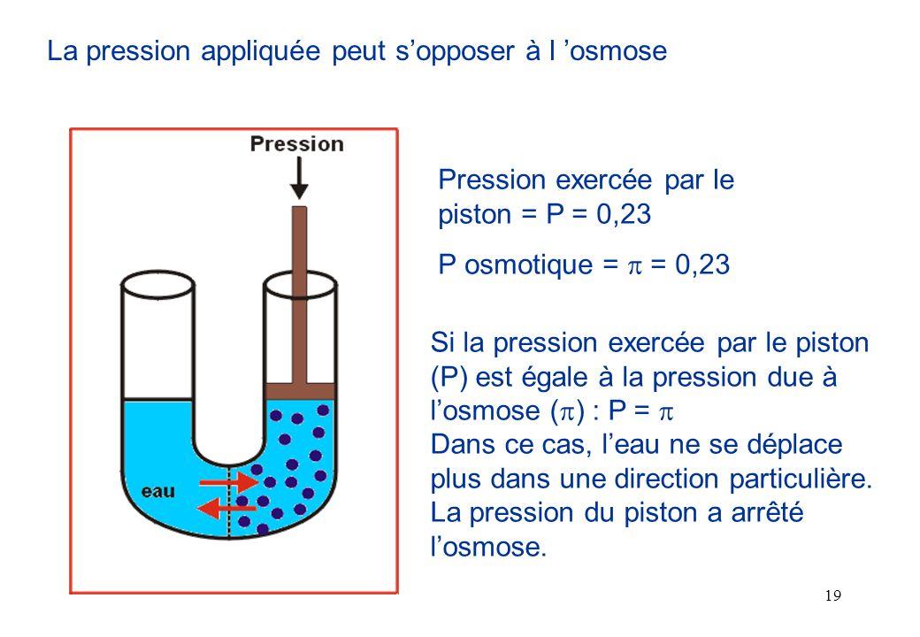 La pression appliquée peut s'opposer à l 'osmose