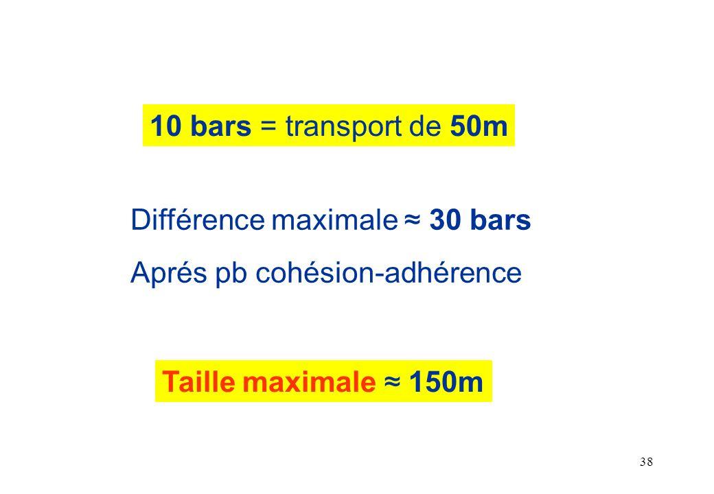10 bars = transport de 50m Différence maximale ≈ 30 bars.