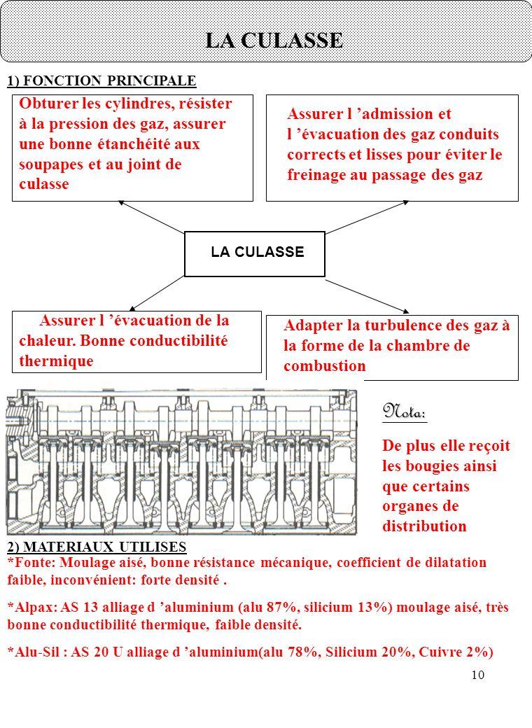 LA CULASSE 1) FONCTION PRINCIPALE.