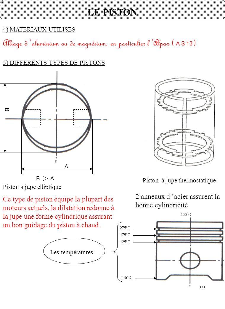 LE PISTON 4) MATERIAUX UTILISES. Alliage d 'aluminium ou de magnésium, en particulier l 'Alpax ( A S 13 )