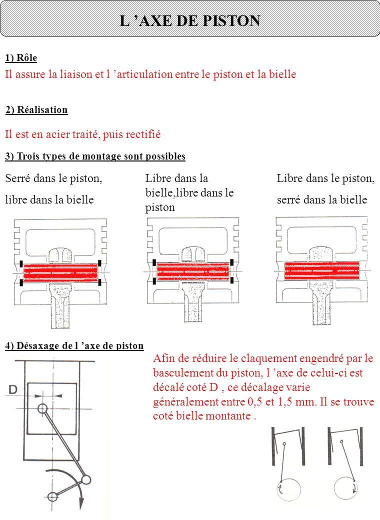 L 'AXE DE PISTON 1) Rôle. Il assure la liaison et l 'articulation entre le piston et la bielle. 2) Réalisation.