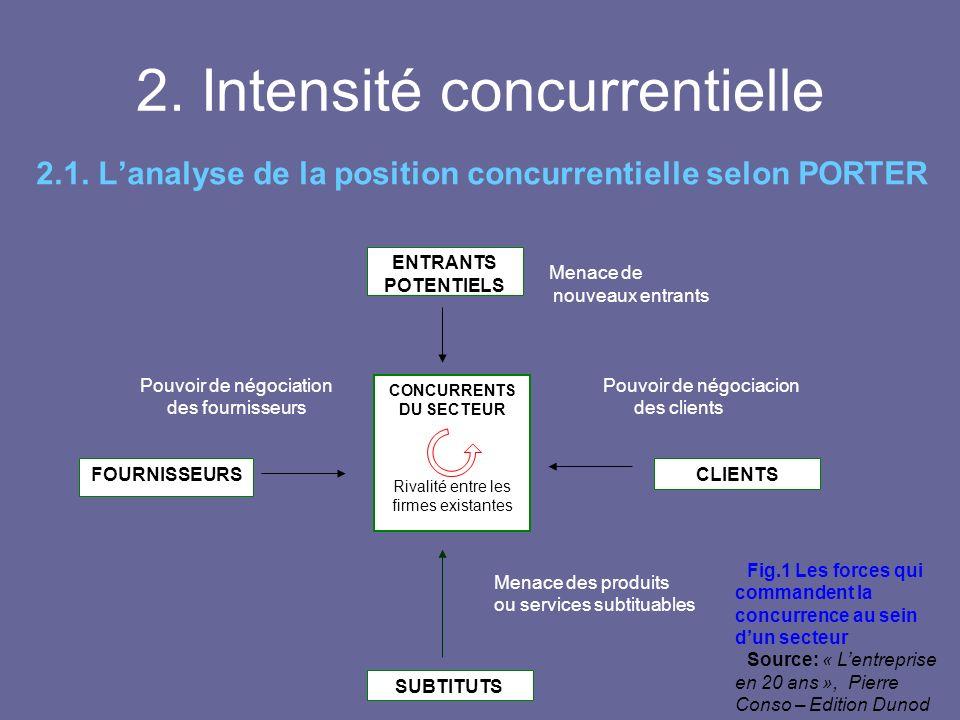 La concurrence l intensite concurrentielle ppt t l charger - Analyse concurrentielle porter ...