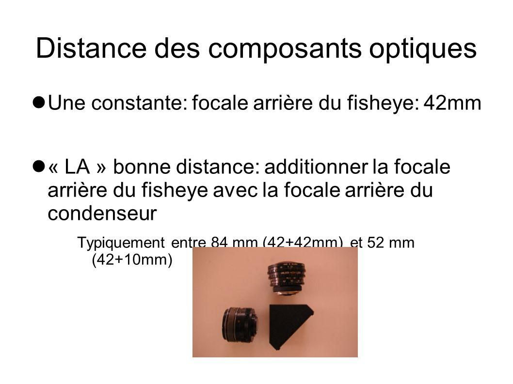 Distance des composants optiques