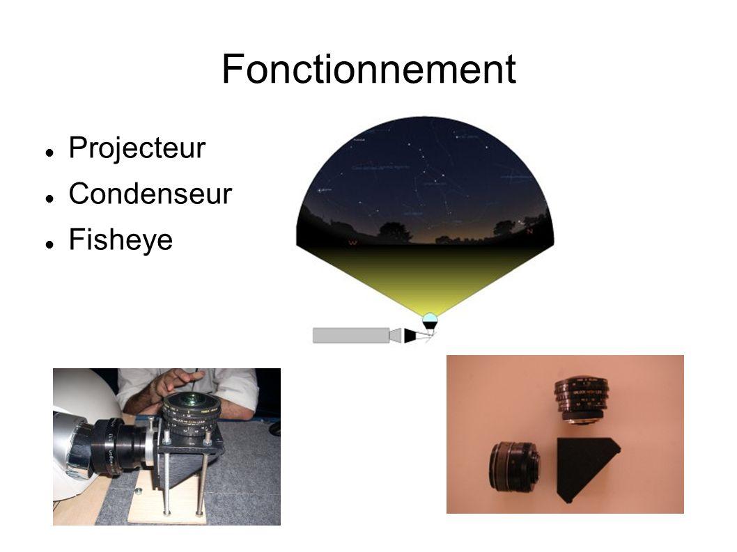 Fonctionnement Projecteur Condenseur Fisheye