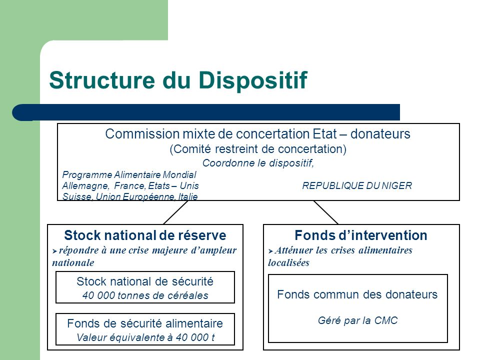 Structure du Dispositif