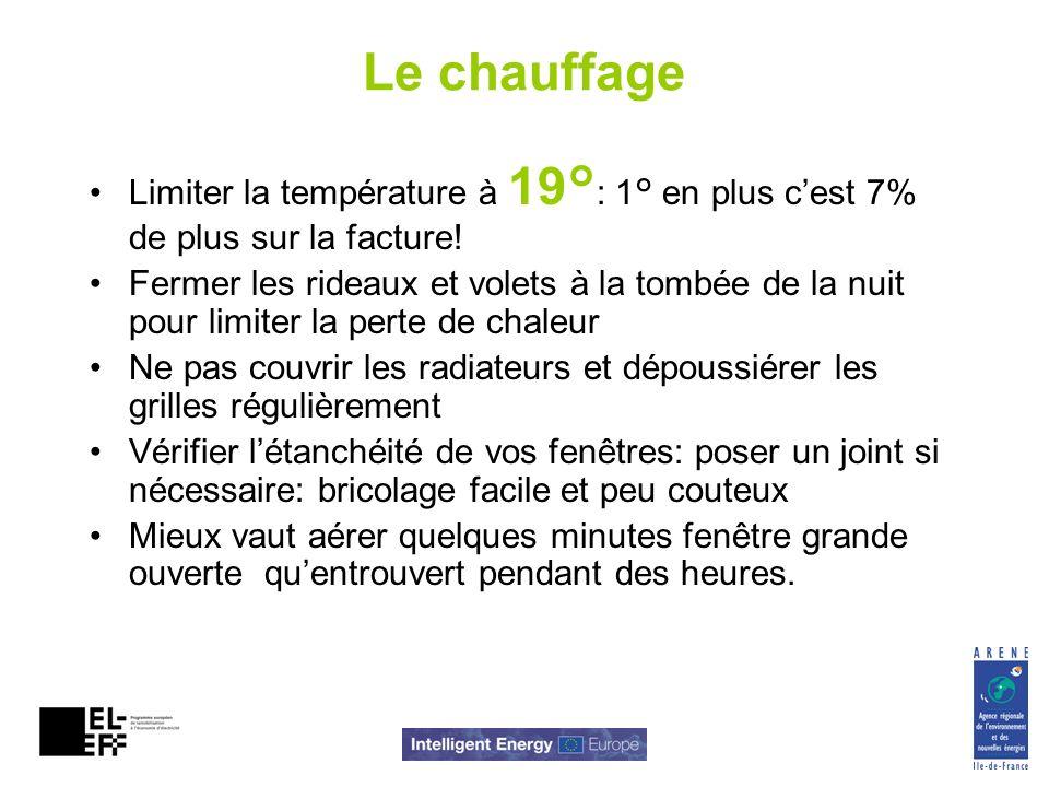 Le chauffageLimiter la température à 19°: 1° en plus c'est 7% de plus sur la facture!