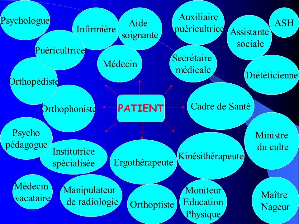 Psychologue Auxiliaire. puéricultrice. Infirmière. Aide. soignante. ASH. Assistante. sociale.