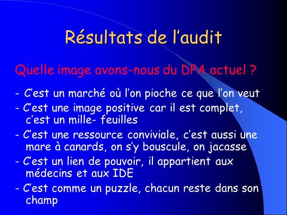 Résultats de l'audit Quelle image avons-nous du DPA actuel