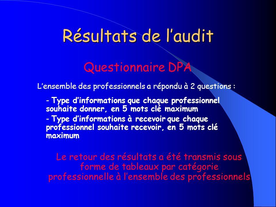 Résultats de l'audit Questionnaire DPA