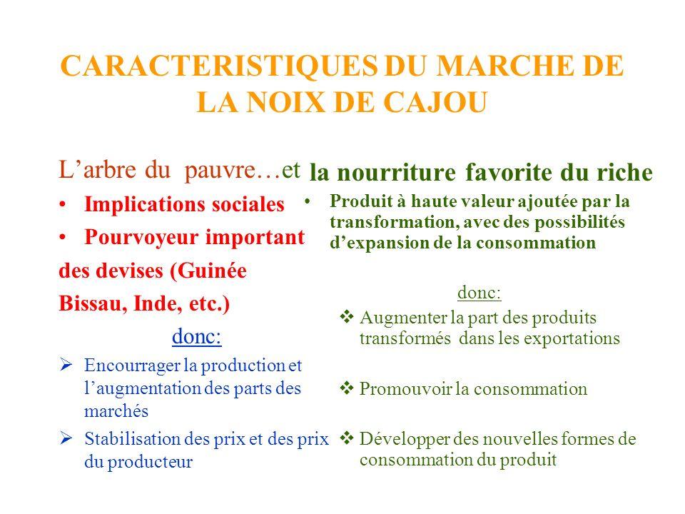CARACTERISTIQUES DU MARCHE DE LA NOIX DE CAJOU