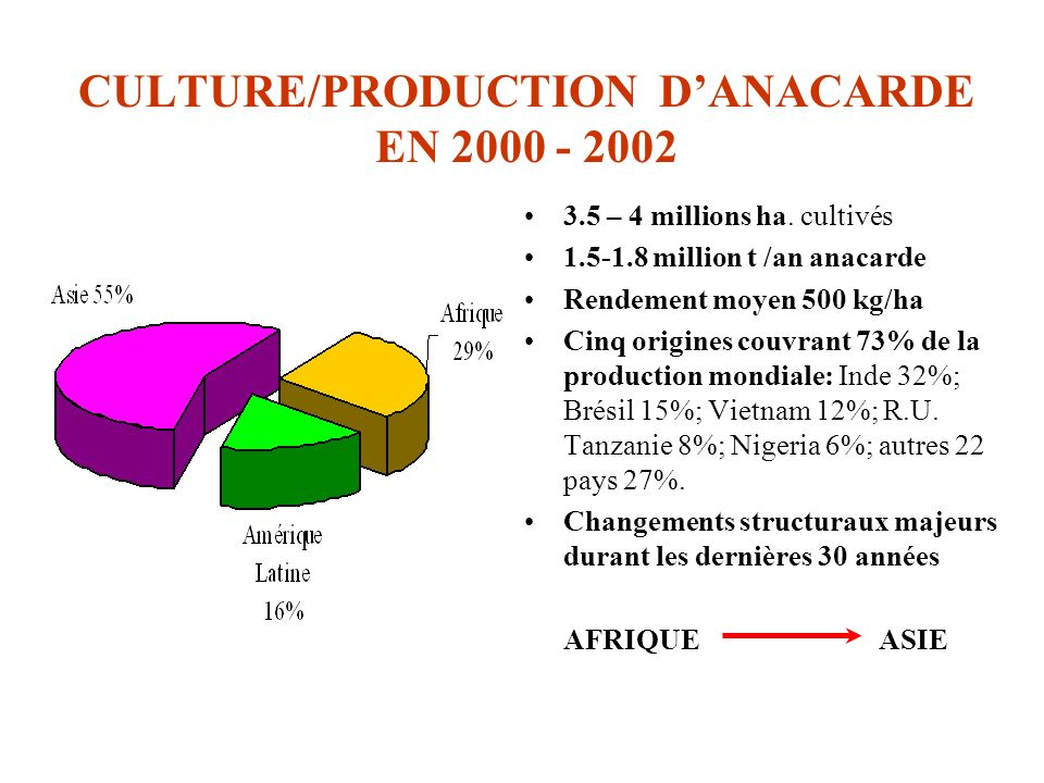 CULTURE/PRODUCTION D'ANACARDE EN 2000 - 2002