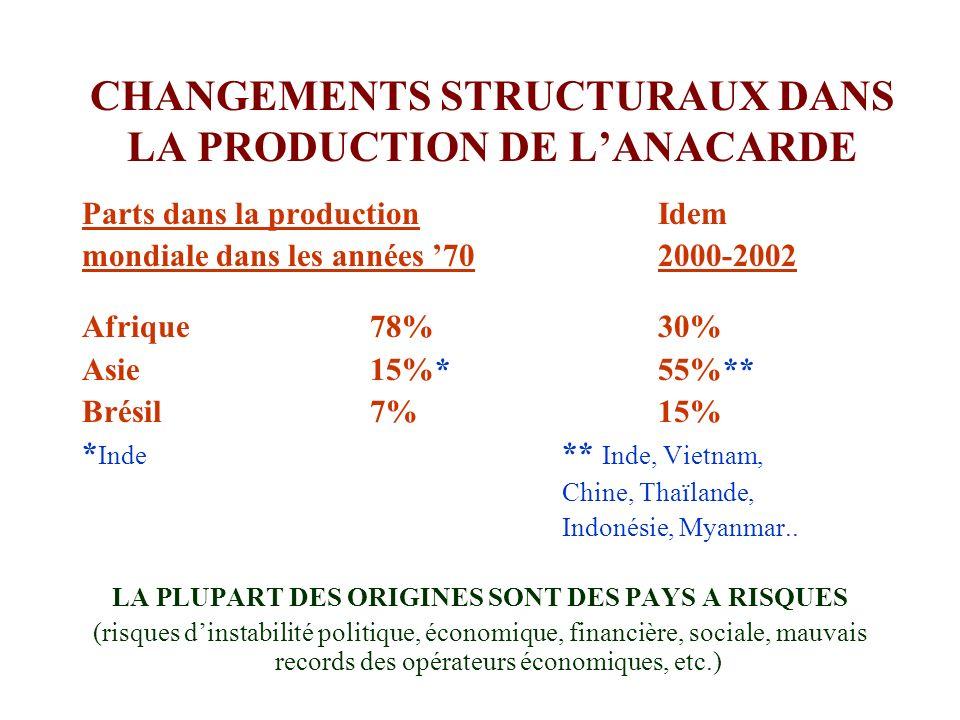 CHANGEMENTS STRUCTURAUX DANS LA PRODUCTION DE L'ANACARDE