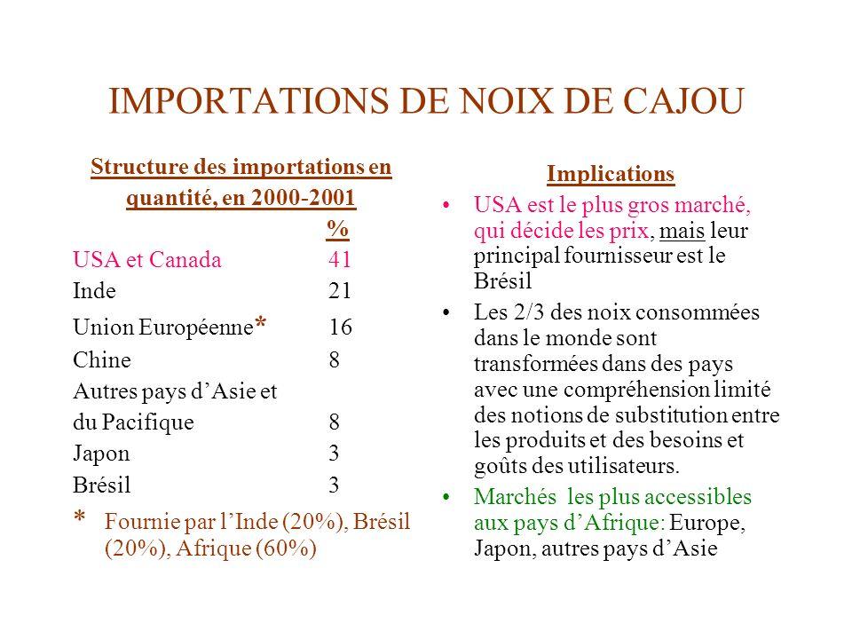 IMPORTATIONS DE NOIX DE CAJOU