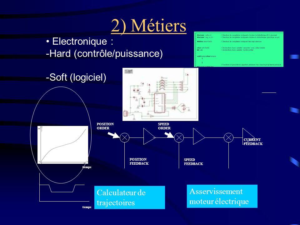 2) Métiers Electronique : Hard (contrôle/puissance) -Soft (logiciel)
