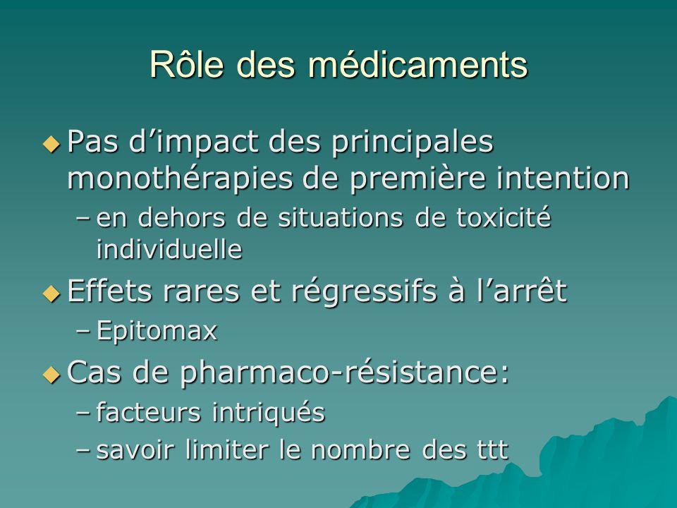 Rôle des médicaments Pas d'impact des principales monothérapies de première intention. en dehors de situations de toxicité individuelle.