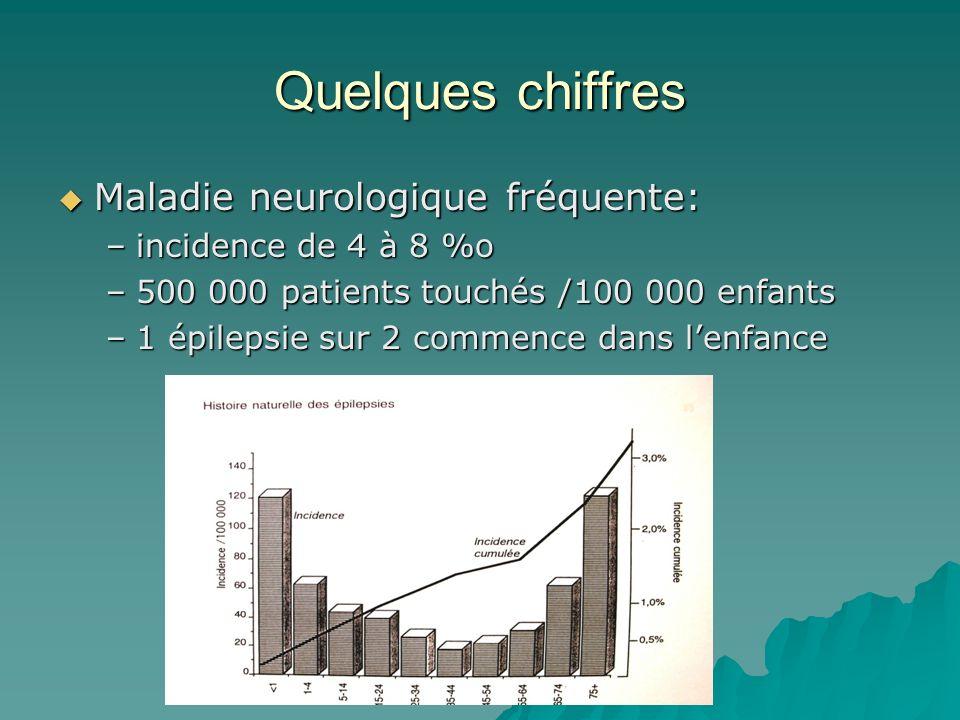 Quelques chiffres Maladie neurologique fréquente: