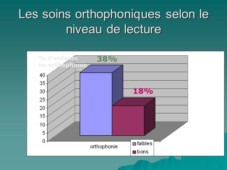 Les soins orthophoniques selon le niveau de lecture