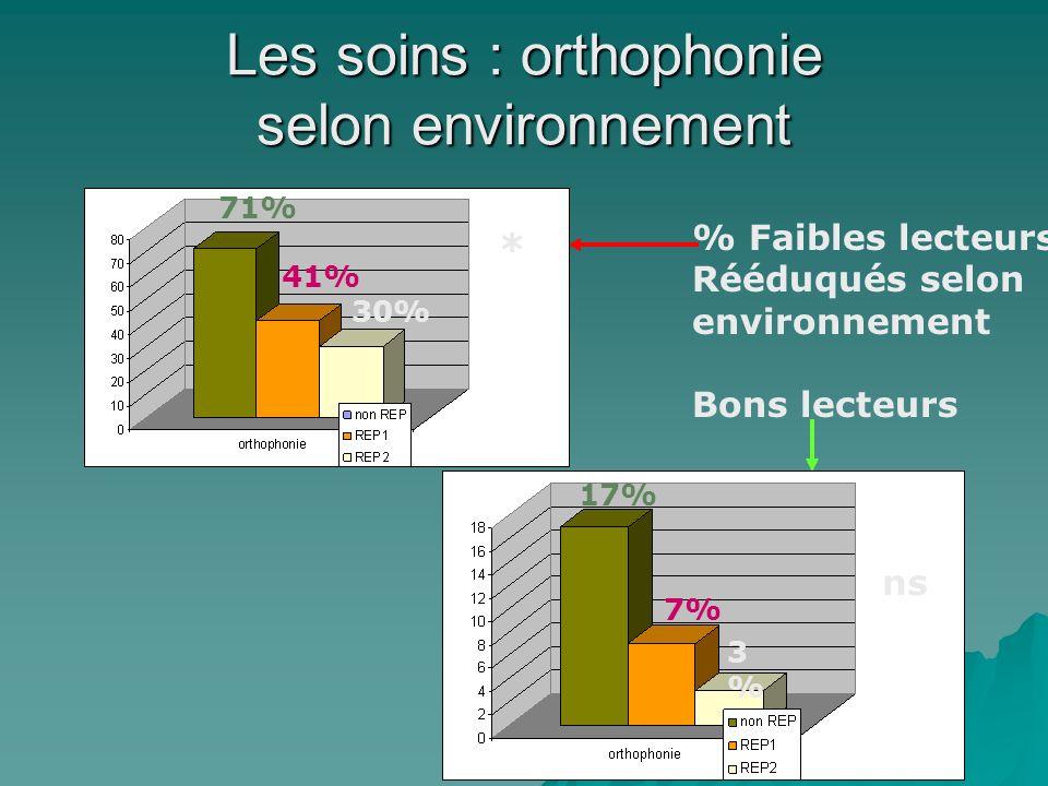 Les soins : orthophonie selon environnement