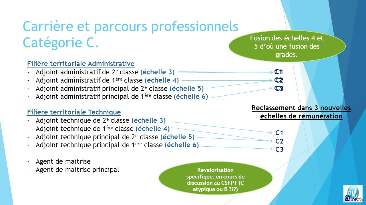 Accord ppcr mise en application partir du 1er janvier - Adjoint administratif 1ere classe grille indiciaire ...
