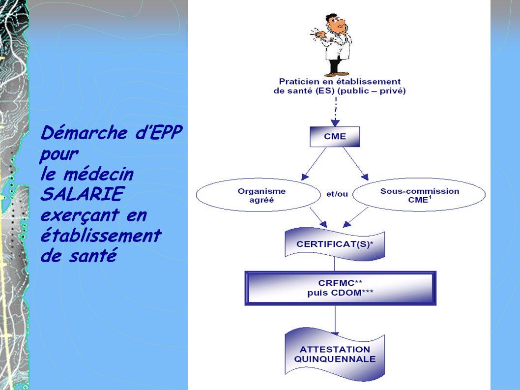 Démarche d'EPP pour le médecin SALARIE exerçant en établissement de santé