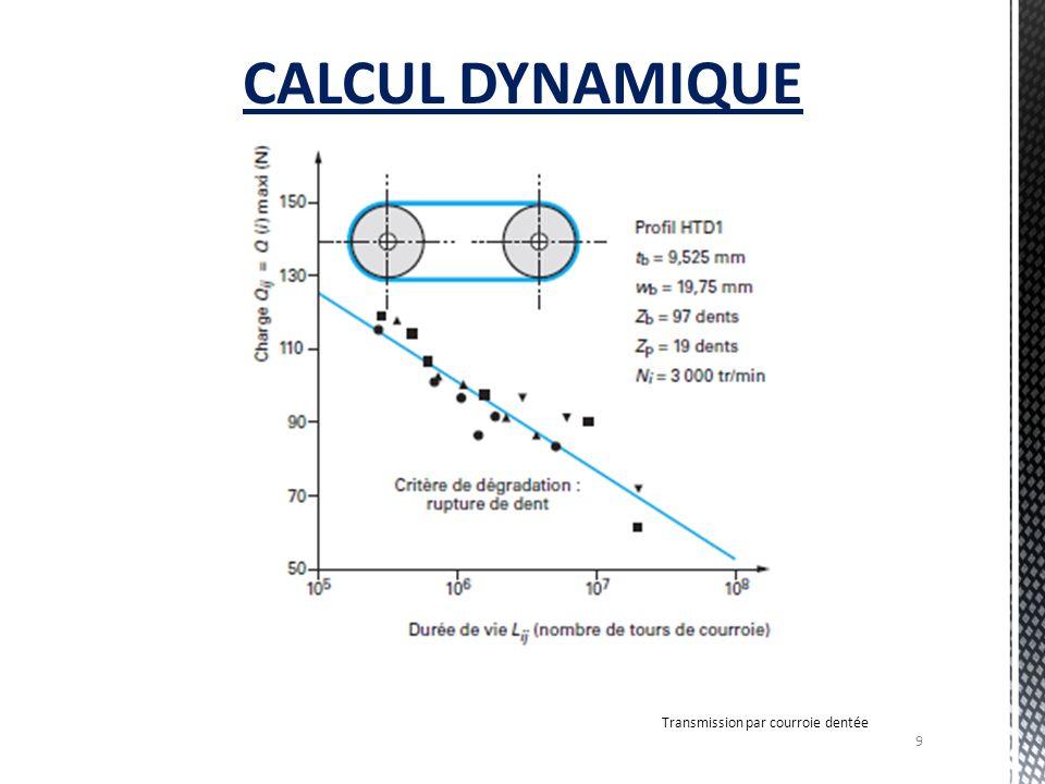 CALCUL DYNAMIQUE Transmission par courroie dentée