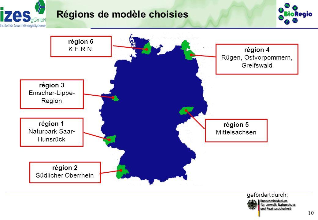 Régions de modèle choisies