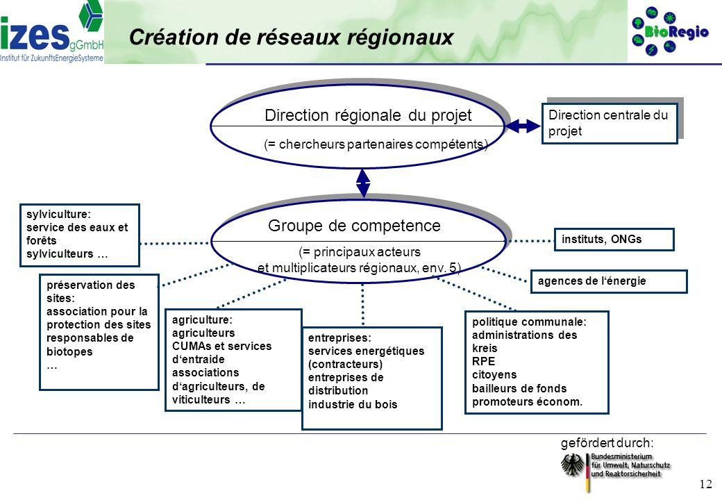 Création de réseaux régionaux