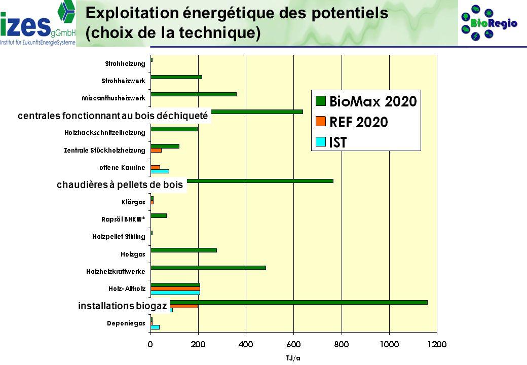 Exploitation énergétique des potentiels (choix de la technique)