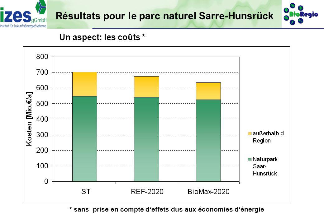 Résultats pour le parc naturel Sarre-Hunsrück