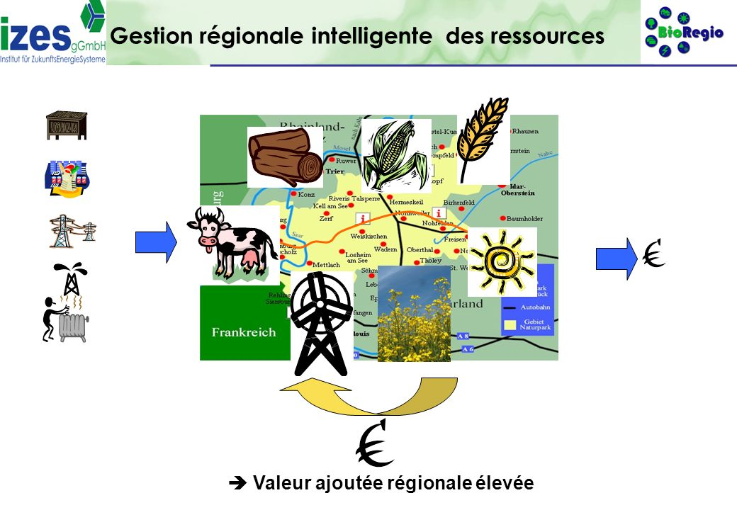 Gestion régionale intelligente des ressources