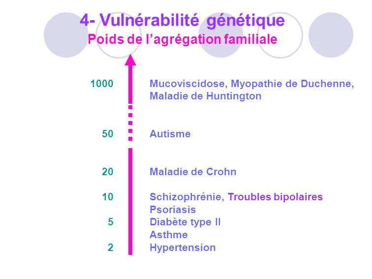 4- Vulnérabilité génétique Poids de l'agrégation familiale